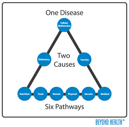 One Disease - Two Causes - Six Pathways